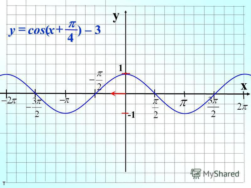 y x 1 ) – 3 4 cos( xy т