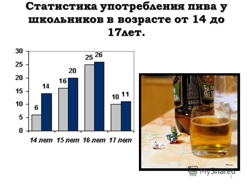 Статистика употребления пива у школьников в возрасте от 14 до 17 лет. 2