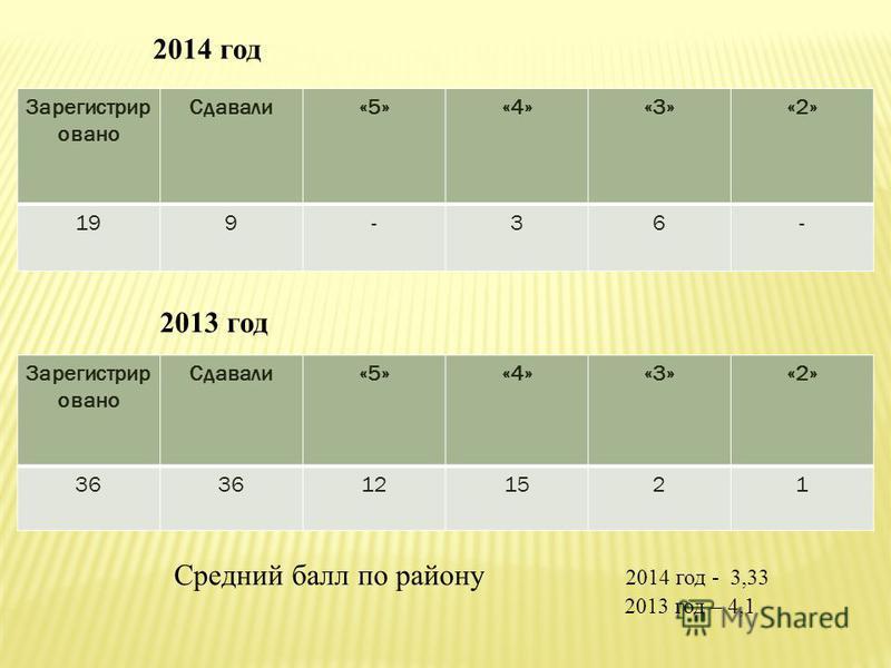 Зарегистрир овано Сдавали«5»«4»«3»«2» 199-36- 2013 год Зарегистрир овано Сдавали«5»«4»«3»«2» 36 121521 2014 год Средний балл по району 2014 год - 3,33 2013 год – 4,1