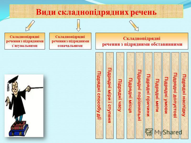 Види складнопідрядних речень. Розрізнення сполучників підрядності та сполучних слів