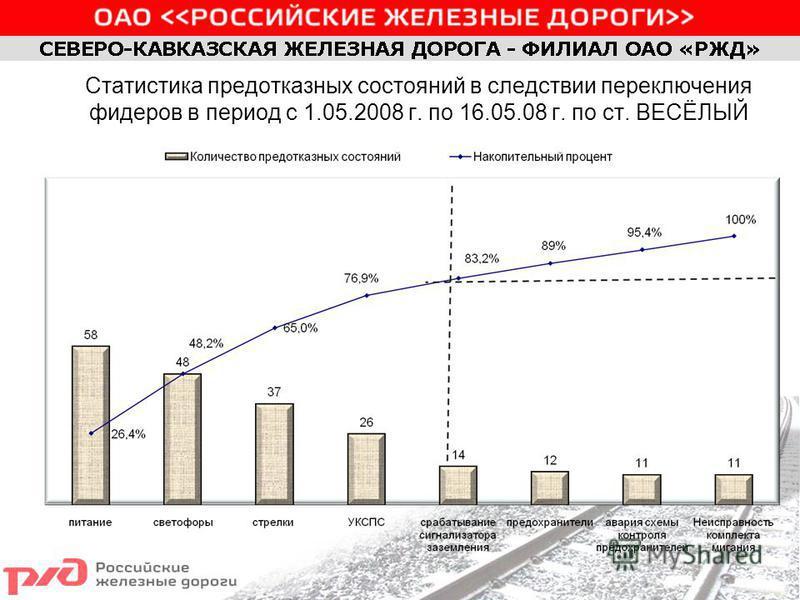 Статистика пред отказных состояний в следствии переключения фидеров в период с 1.05.2008 г. по 16.05.08 г. по ст. ВЕСЁЛЫЙ