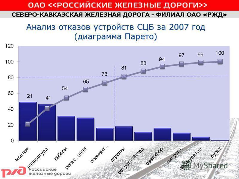 Анализ отказов устройств СЦБ за 2007 год (диаграмма Парето)