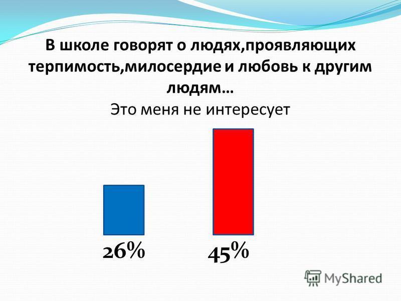В школе говорят о людях,проявляющих терпимость,милосердие и любовь к другим людям… Это меня не интересует 26%45%