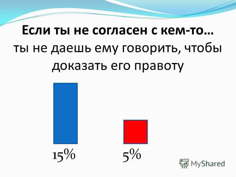 Если ты не согласен с кем-то… ты не даешь ему говорить, чтобы доказать его правоту 15%5%