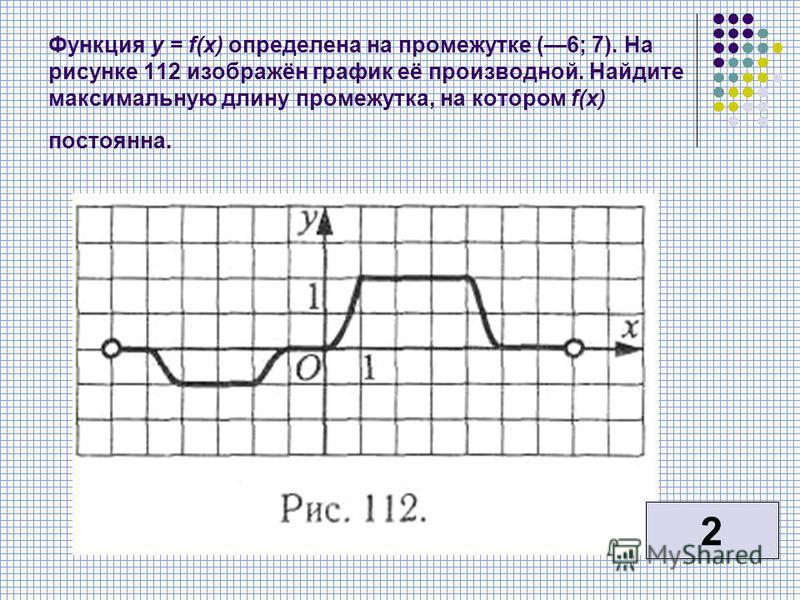 Функция у = f(x) определена на промежутке (6; 7). На рисунке 112 изображён график её производной. Найдите максимальную длину промежутка, на котором f(x) постоянна. 2