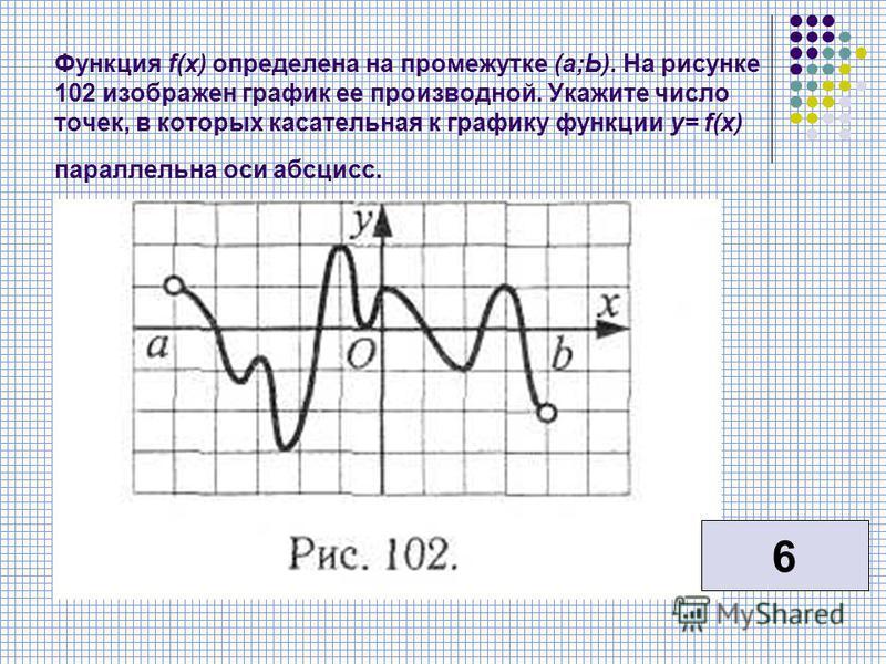 Функция f(x) определена на промежутке (а;Ь). На рисунке 102 изображен график ее производной. Укажите число точек, в которых касательная к графику функции у= f(x) параллельна оси абсцисс. 6