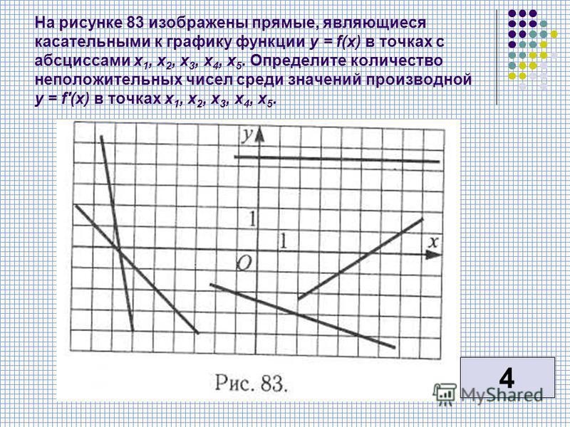 На рисунке 83 изображены прямые, являющиеся касательными к графику функции у = f(x) в точках с абсциссами х 1, х 2, х 3, х 4, х 5. Определите количество неположительных чисел среди значений производной у = f'(x) в точках х 1, х 2, х 3, х 4, х 5. 4