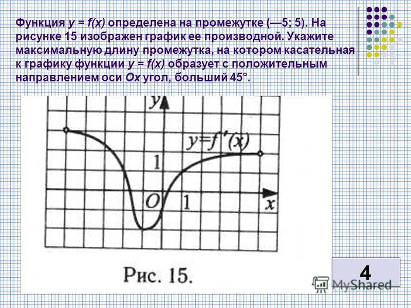 Функция у = f(x) определена на промежутке (5; 5). На рисунке 15 изображен график ее производной. Укажите максимальную длину промежутка, на котором касательная к графику функции у = f(x) образует с положительным направлением оси Ох угол, больший 45°.