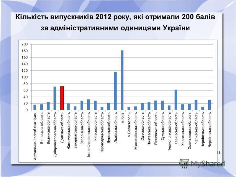 11 Кількість випускників 2012 року, які отримали 200 балів за адміністративними одиницями України