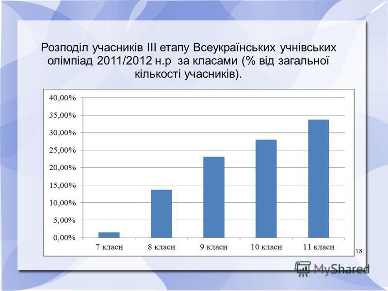 18 Розподіл учасників ІІІ етапу Всеукраїнських учнівських олімпіад 2011/2012 н.р за класами (% від загальної кількості учасників).