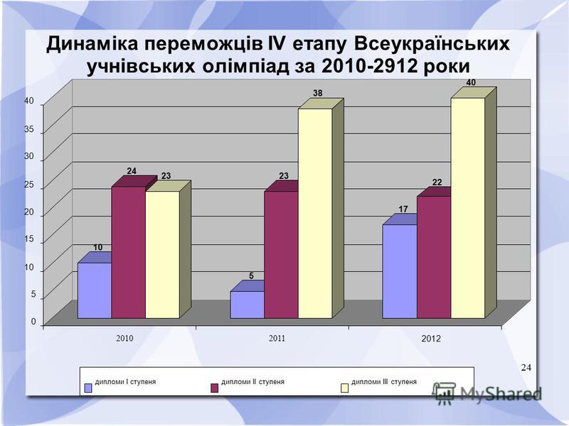 24 Динаміка переможців ІV етапу Всеукраїнських учнівських олімпіад за 2010-2912 роки 10 24 23 5 38 17 22 40 0 5 10 15 20 25 30 35 40 20102011 2012 дипломи І ступенядипломи ІІ ступенядипломи ІІІ ступеня