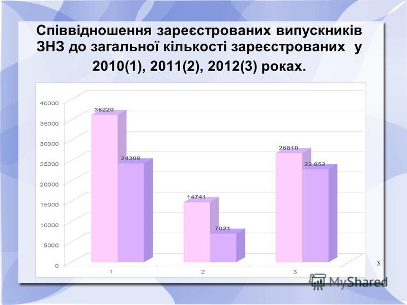 3 Співвідношення зареєстрованих випускників ЗНЗ до загальної кількості зареєстрованих у 2010(1), 2011(2), 2012(3) роках.