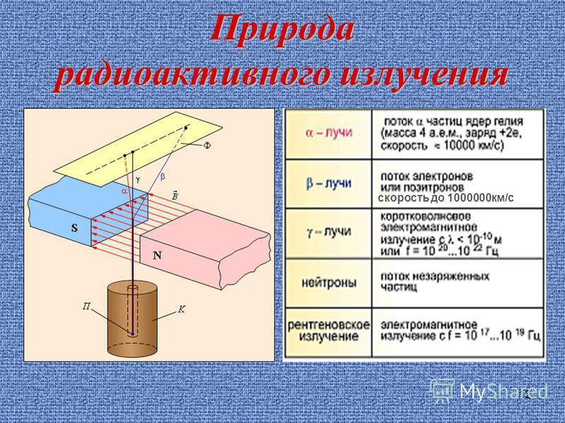 12 Природа радиоактивного излучения скорость до 1000000 км/с