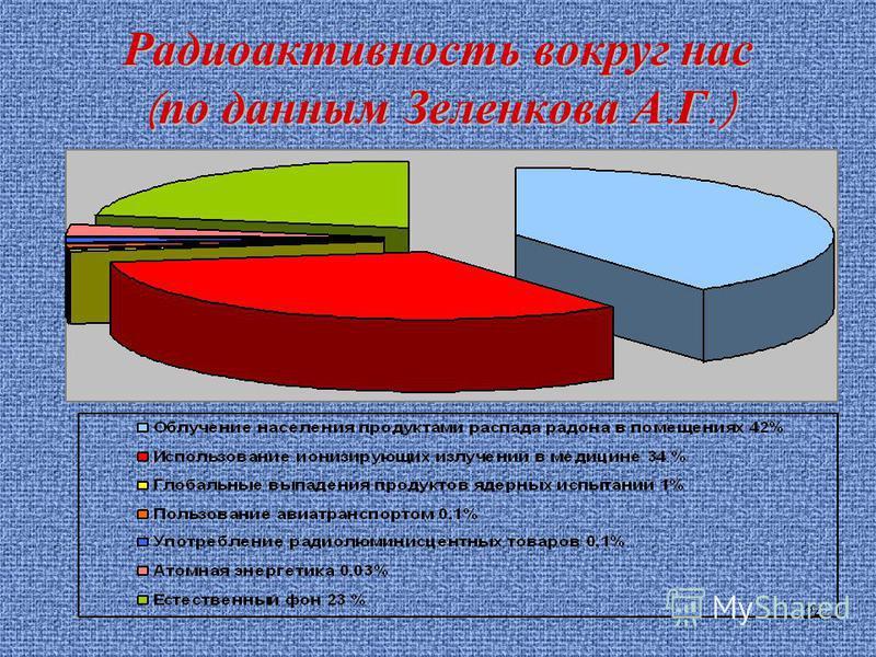 24 Радиоактивность вокруг нас ( по данным Зеленкова А. Г.)