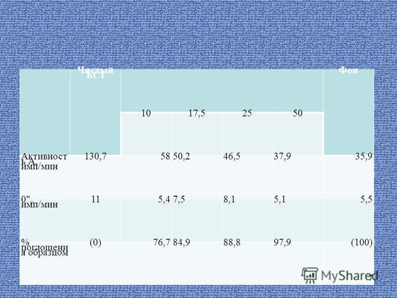 Чистый КС1 Фон 1017,52550 Активност ь А, имп/мин 130,75850,246,537,935,9 0 v имп/мин 115,47,58,15,15,5 % поглощения образцом (0)76,784,988,897,9(100) 7