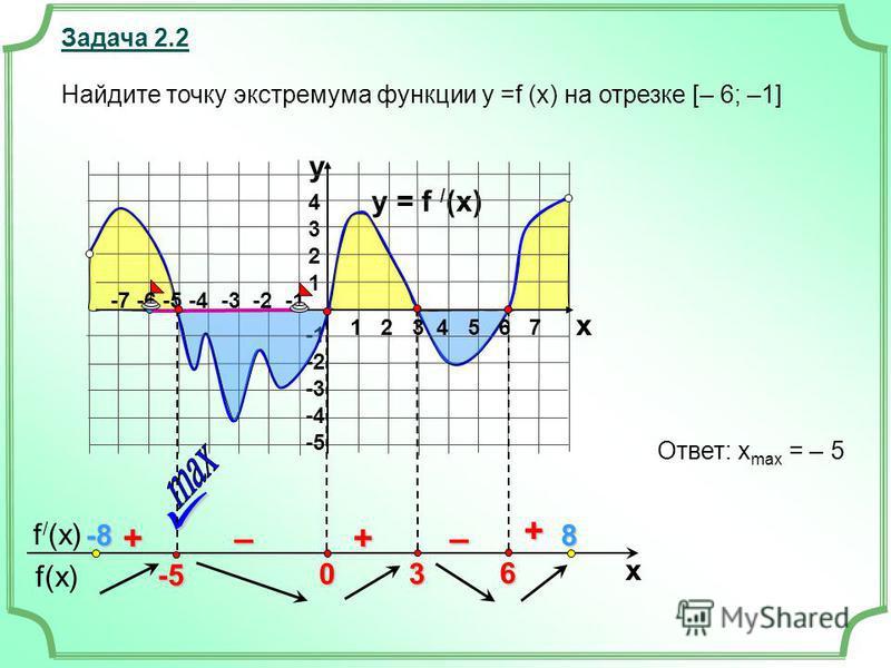 f(x) f / (x) x Задача 2.2 y = f / (x) 43214321 -2 -3 -4 -5 y x + ––++ Найдите точку экстремума функции у =f (x) на отрезке [– 6; –1] Ответ: x max = – 5 6 3 0 1 2 3 4 5 6 7 -7 -6 -5 -4 -3 -2 -1 -5 -8-8-8-88