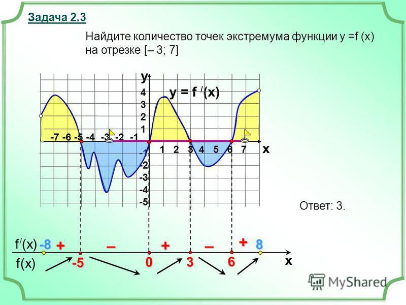 f(x) f / (x) x Задача 2.3 y = f / (x) 43214321 -2 -3 -4 -5 y x + ––++ Найдите количество точек экстремума функции у =f (x) на отрезке [– 3; 7] Ответ: 3. 1 2 3 4 5 6 7 -7 -6 -5 -4 -3 -2 -1 -5 -8-8-8-88 6 3 0