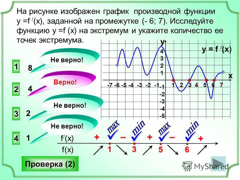 На рисунке изображен график производной функции у =f / (x), заданной на промежутке (- 6; 7). Исследуйте функцию у =f (x) на экстремум и укажите количество ее точек экстремума. 2 3 4 1 Не верно! Верно! Не верно! 8 4 2 1 Проверка (2) f(x) f / (x) 3 + –