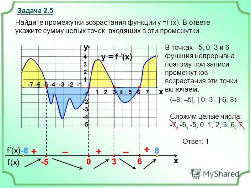 f(x) f / (x) x Задача 2.5 y = f / (x) 43214321 -2 -3 -4 -5 y x + ––++ Найдите промежутки возрастания функции у =f (x). В ответе укажите сумму целых точек, входящих в эти промежутки. В точках –5, 0, 3 и 6 функция непрерывна, поэтому при записи промежу