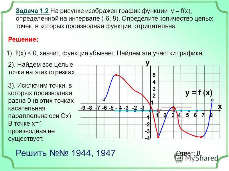 3). Исключим точки, в которых производная равна 0 (в этих точках касательная параллельна оси Ох) В точке х=1 производная не существует. -9 -8 -7 -6 -5 - 4 -3 -2 -1 1 2 3 4 5 6 7 8 Задача 1.2 На рисунке изображен график функции у = f(x), определенной