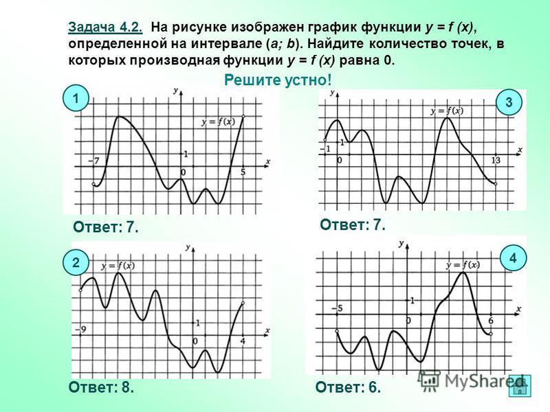 Задача 4.2. На рисунке изображен график функции y = f (x), определенной на интервале (a; b). Найдите количество точек, в которых производная функции y = f (x) равна 0. Решите устно! Ответ: 7. Ответ: 8. Ответ: 6. 1 3 4 2