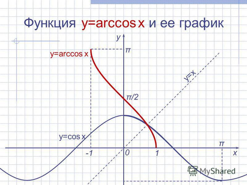 Функция y=arcсоs x и ее график х у 0 1 π y=arcсоs x y=x y=соs x π/2 π