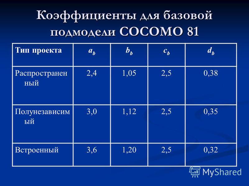Коэффициенты для базовой подмодели СОСОМО 81 Тип проектааbаbb сbсb dbdb Распространен ный 2,41,052,50,38 Полунезависим ый 3,01,122,50,35 Встроенный 3,61,202,50,32