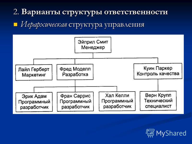 2. Варианты структуры ответственности Иерархическая структура управления Иерархическая структура управления