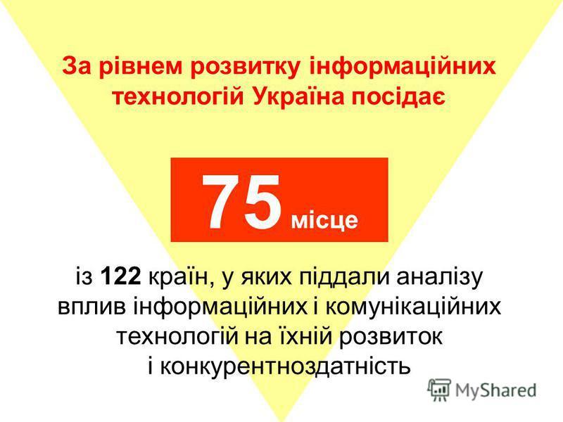 За рівнем розвитку інформаційних технологій Україна посідає 75 місце із 122 країн, у яких піддали аналізу вплив інформаційних і комунікаційних технологій на їхній розвиток і конкурентноздатність
