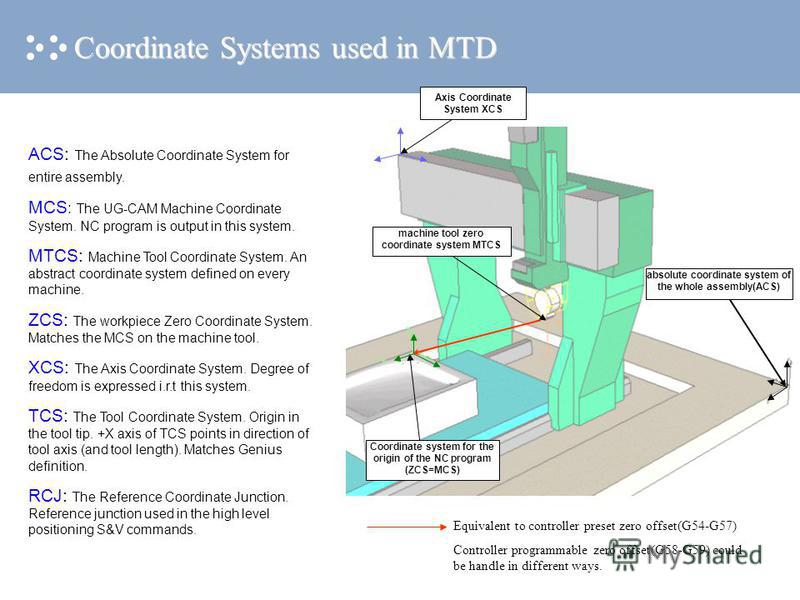 Coordinate system for the origin of the NC program (ZCS=MCS) machine tool zero coordinate system MTCS absolute coordinate system of the whole assembly(ACS) Equivalent to controller preset zero offset(G54-G57) Controller programmable zero offset(G58-G