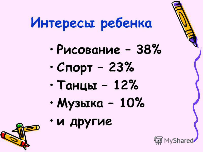 Интересы ребенка Рисование – 38% Спорт – 23% Танцы – 12% Музыка – 10% и другие