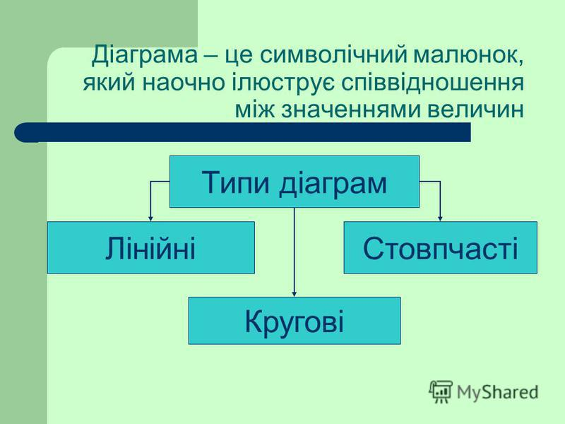 Діаграма – це символічний малюнок, який наочно ілюструє співвідношення між значеннями величин Типи діаграм СтовпчастіЛінійні Кругові