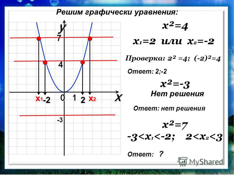0 xy1 4 7 x²=4 x 1 =2 или x 2 =-2 2-2 x²=7 Проверка: 2² =4; (-2)²=4 x1x1x1x1 x2x2x2x2 -3<x 1 <-2;2<x 2 <3 x²=-3 Нет решения -3 Решим графически уравнения: Ответ: 2;-2 Ответ: нет решения Ответ: ?