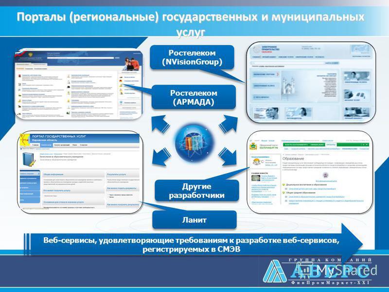 Порталы (региональные) государственных и муниципальных услуг Веб-сервисы, удовлетворяющие требованиям к разработке веб-сервисов, регистрируемых в СМЭВ Ланит Другие разработчики Ростелеком (NVisionGroup) Ростелеком (NVisionGroup) Ростелеком (АРМАДА) Р