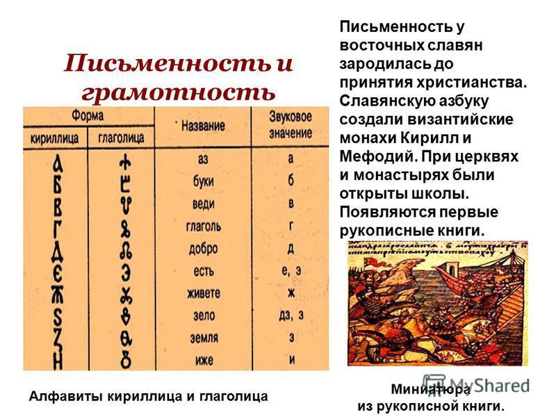 Письменность и грамотность Письменность у восточных славян зародилась до принятия христианства. Славянскую азбуку создали византийские монахи Кирилл и Мефодий. При церквях и монастырях были открыты школы. Появляются первые рукописные книги. Алфавиты