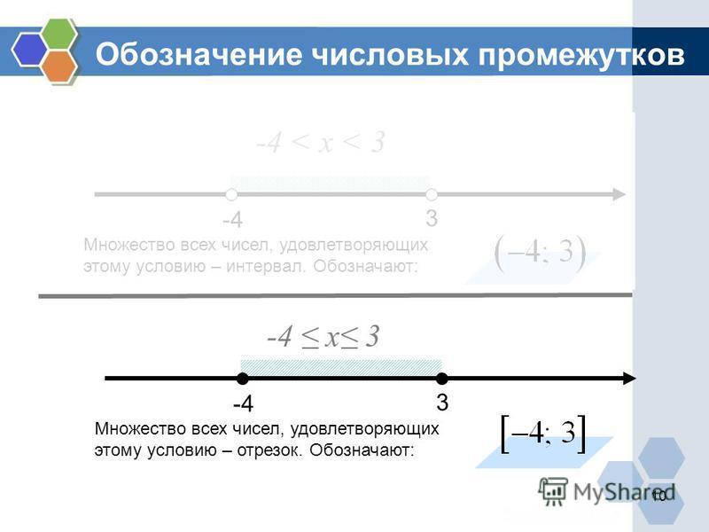 Обозначение числовых промежутков -4 3 -4 < х < 3 Множество всех чисел, удовлетворяющих этому условию – интервал. Обозначают: -4 3 -4 х 3 Множество всех чисел, удовлетворяющих этому условию – отрезок. Обозначают: 10