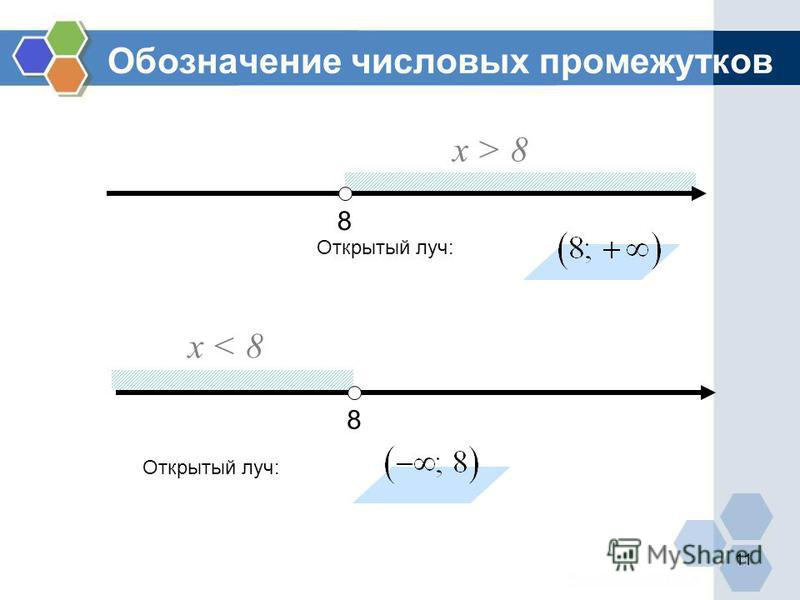 8 х > 8 Открытый луч: 8 х < 8 Обозначение числовых промежутков 11