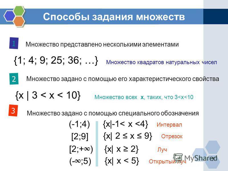 Способы задания множеств Множество представлено несколькими элементами 1 2 3 {1; 4; 9; 25; 36; …} Множество квадратов натуральных чисел Множество задано с помощью его характеристического свойства Множество всех х, таких, что 3<x<10 {х | 3 < x < 10} М
