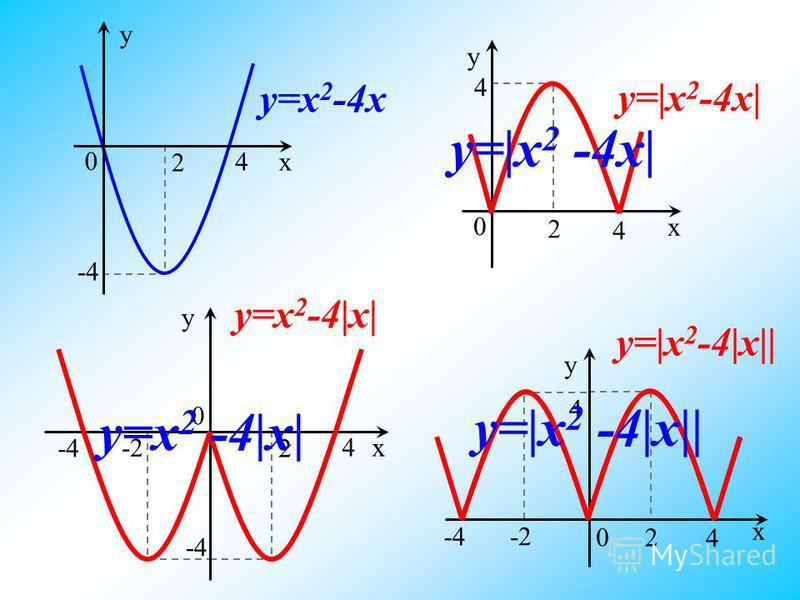 4 y=|x 2 -4x| x y 0 4 2 y y=x 2 -4x x 0 4 -4 2 y y=x 2 -4|x| x 0 4 -4 2 -2 y=|x 2 -4|x|| -2 x y 0 4 4 2 -4 y=|x 2 -4x| y=x 2 -4|x| y=|x 2 -4|x||