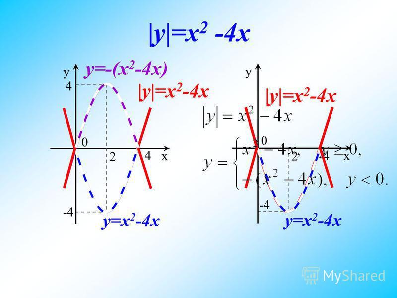 x y=x 2 -4x y 0 4 -4 2 |y|=x 2 -4x x y=x 2 -4x y 0 4 -4 2 |y|=x 2 -4x 4 y=-(x 2 -4x) |y|=x 2 -4x