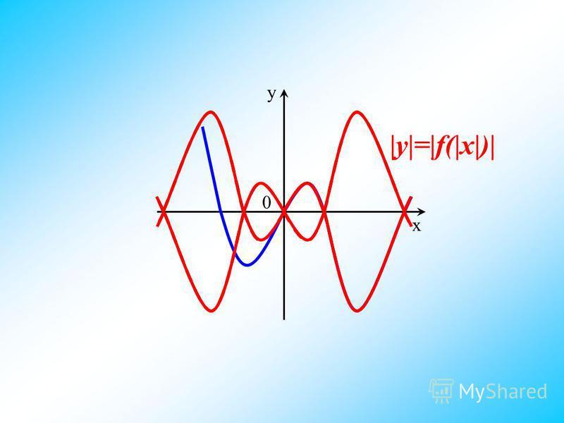 y 0 x |y|=|f(|x|)|
