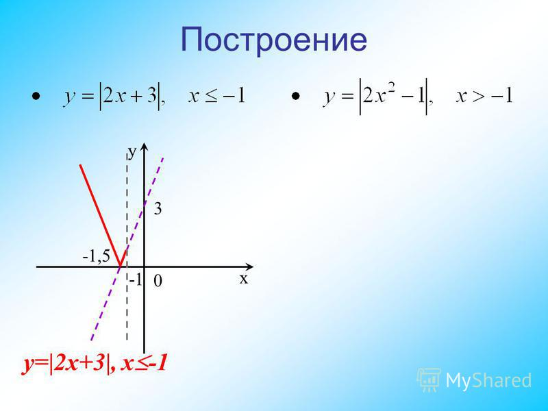 Построение y 0 x 3 -1,5 y=|2x+3|, x -1