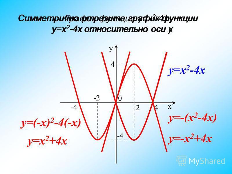 График функции y=x 2 -4x y y=x 2 -4x x 0 4 -4 2 Симметрично отразите график функции y=x 2 -4x относительно оси y Симметрично отразите график функции y=x 2 -4x относительно оси x -2 y=(-x) 2 -4(-x) -4-4 y=x 2 +4x 4 y=-(x 2 -4x) y=-x 2 +4x