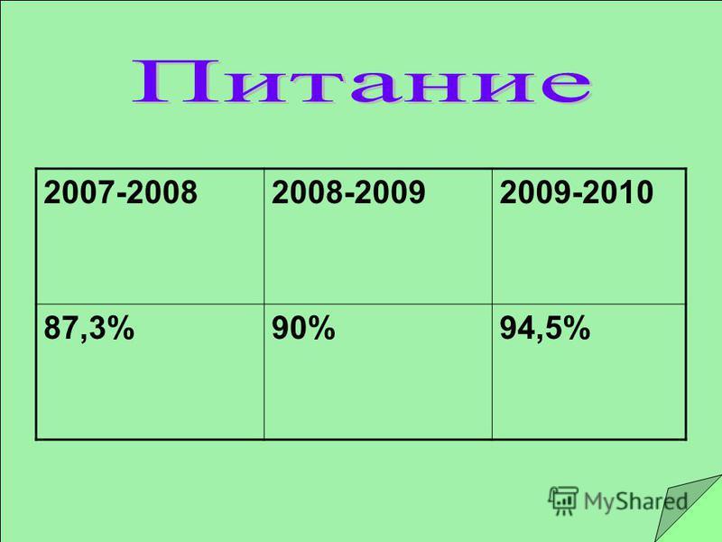 2007-20082008-20092009-2010 87,3%90%94,5%