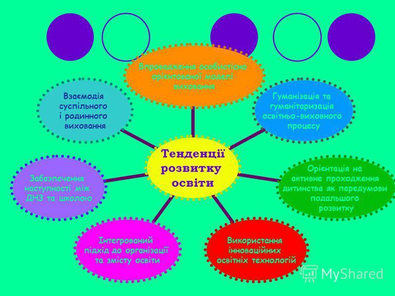 Тенденції розвитку освіти Впровадження особистісно орієнтованої моделі виховання Гуманізація та гуманітаризація освітньо-виховного процесу Орієнтація на активне проходження дитинства як передумови подальшого розвитку Використання інноваційних освітні