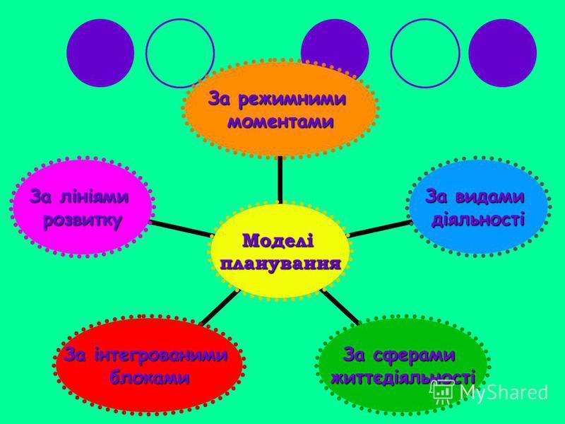 Моделіпланування За режимними моментами За видами діяльності За сферами життєдіяльності За інтегрованими блоками За лініями розвитку
