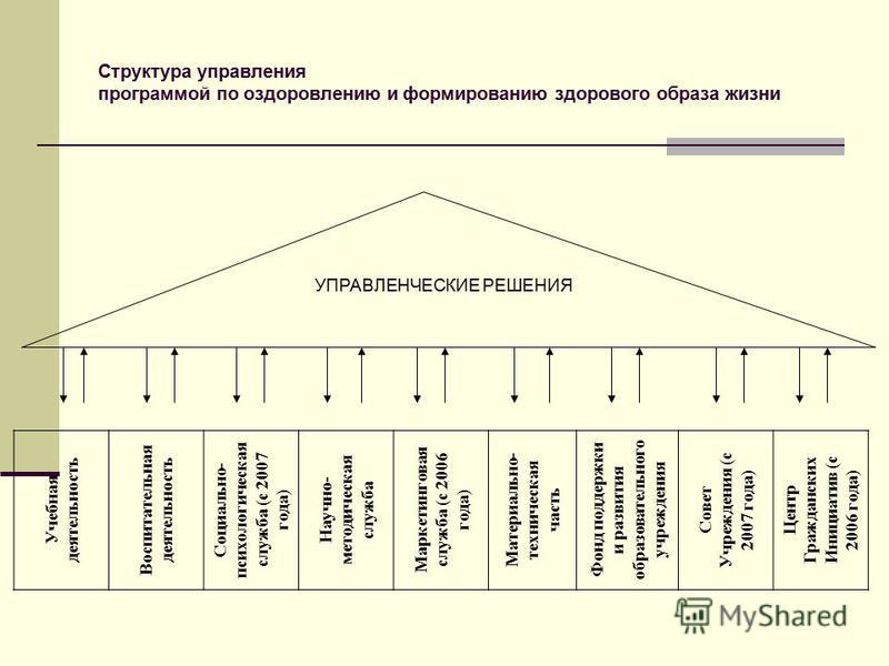 Структура управления программой по оздоровлению и формированию здорового образа жизни Учебная деятельность Воспитательная деятельность Социально- психологическая служба (с 2007 года) Научно- методическая служба Маркетинговая служба (с 2006 года) Мате