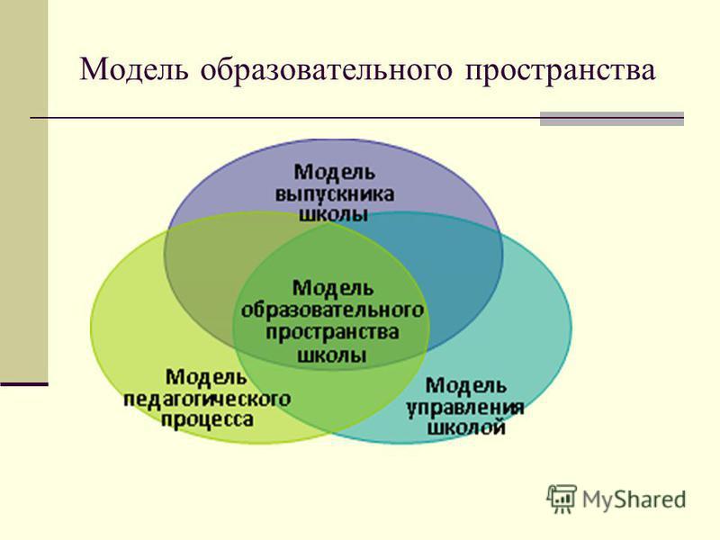 Модель образовательного пространства