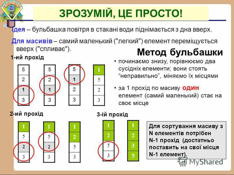 Program Selection; Const N=20; Var Mas:array[1..N] of integer; i,j,Min,N_Min:integer; Begin For i:=1 to N-1 do begin Min:=Mas[i]; {Зберігання еталону мінімуму} N_Min:=i; {Зберігання номера мінімуму} For j:=i+1 to N do If Mas[j]< Min then Begin Min:=M