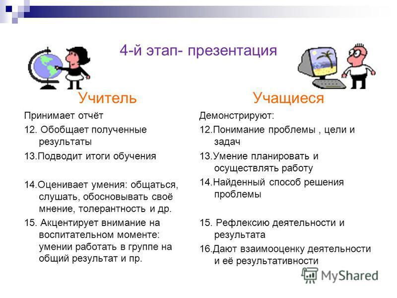 4-й этап- презентация Учитель Принимает отчёт 12. Обобщает полученные результаты 13. Подводит итоги обучения 14. Оценивает умения: общаться, слушать, обосновывать своё мнение, толерантность и др. 15. Акцентирует внимание на воспитательном моменте: ум